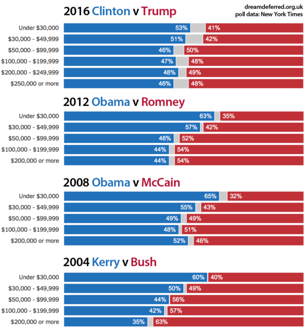 US elections, by voter income 2004-16